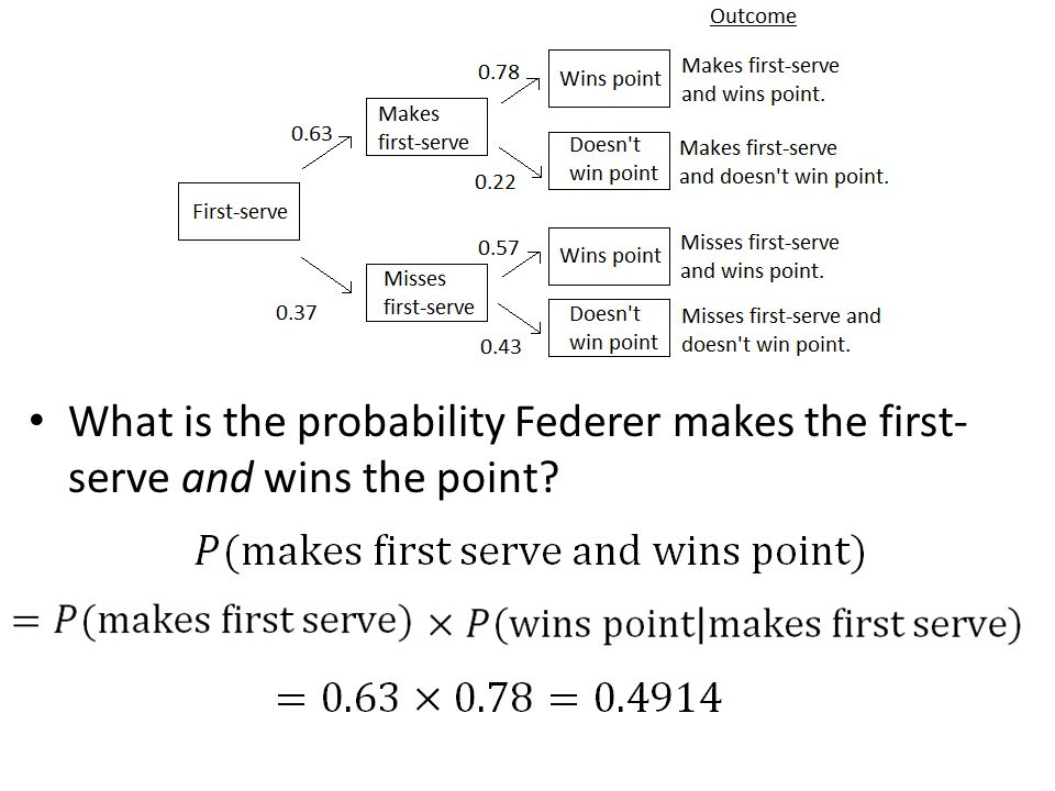What is the probability Federer makes the first- serve and wins the point?