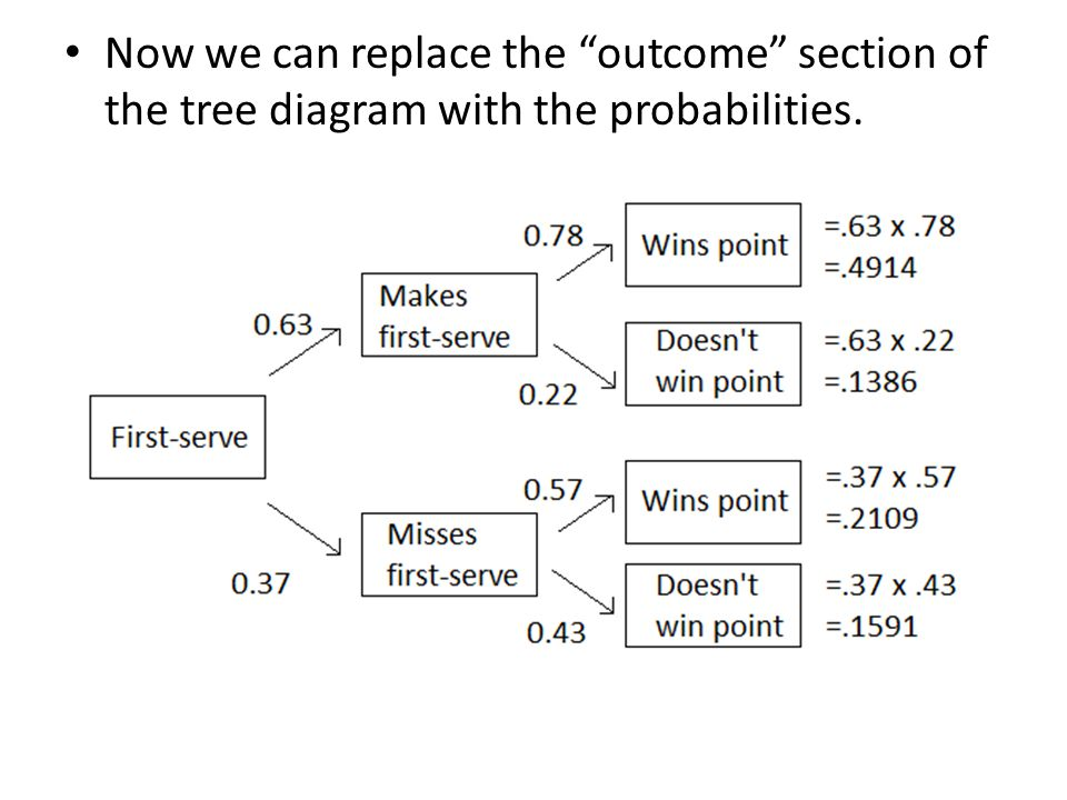 """Now we can replace the """"outcome"""" section of the tree diagram with the probabilities."""