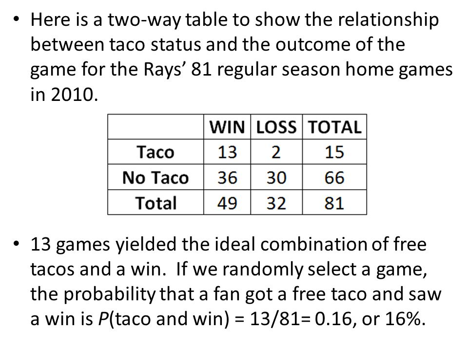 Here is a two-way table to show the relationship between taco status and the outcome of the game for the Rays' 81 regular season home games in 2010.