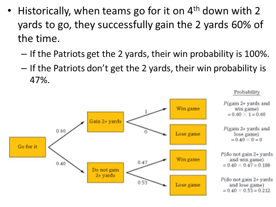 Historically, when teams go for it on 4 th down with 2 yards to go, they successfully gain the 2 yards 60% of the time. – If the Patriots get the 2 ya