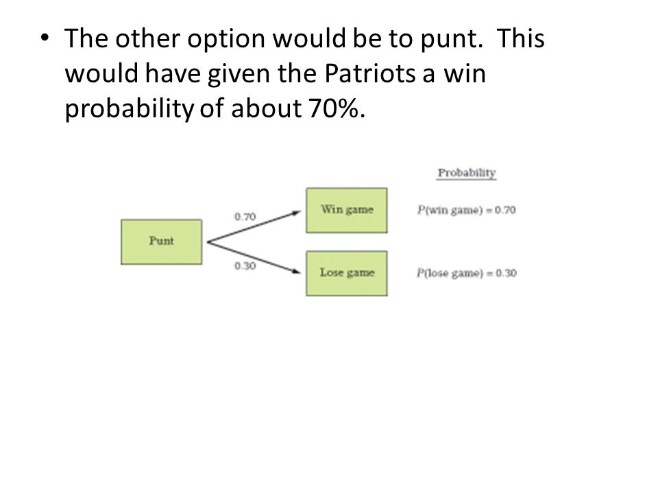 The other option would be to punt.