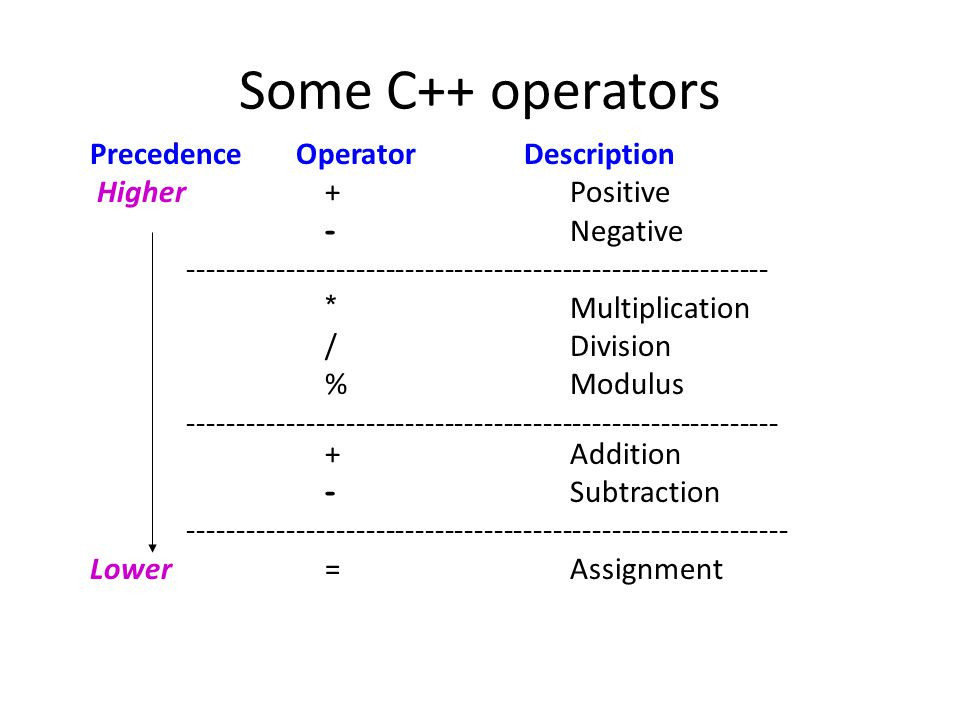 Some C++ operators Precedence Operator Description Higher +Positive - Negative ----------------------------------------------------------- * Multiplic