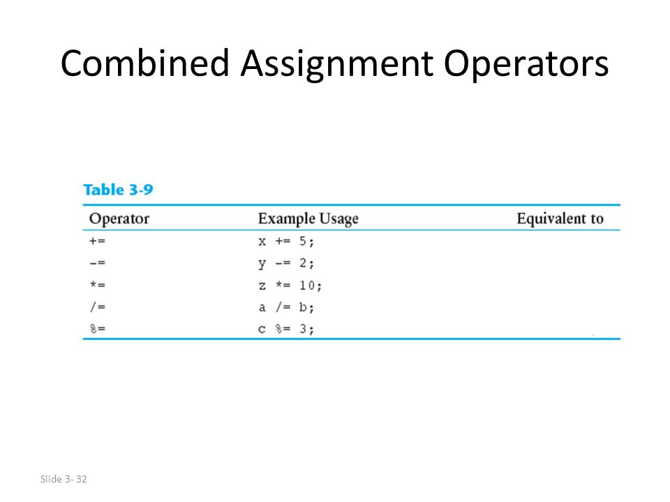 Slide 3- 32 Combined Assignment Operators