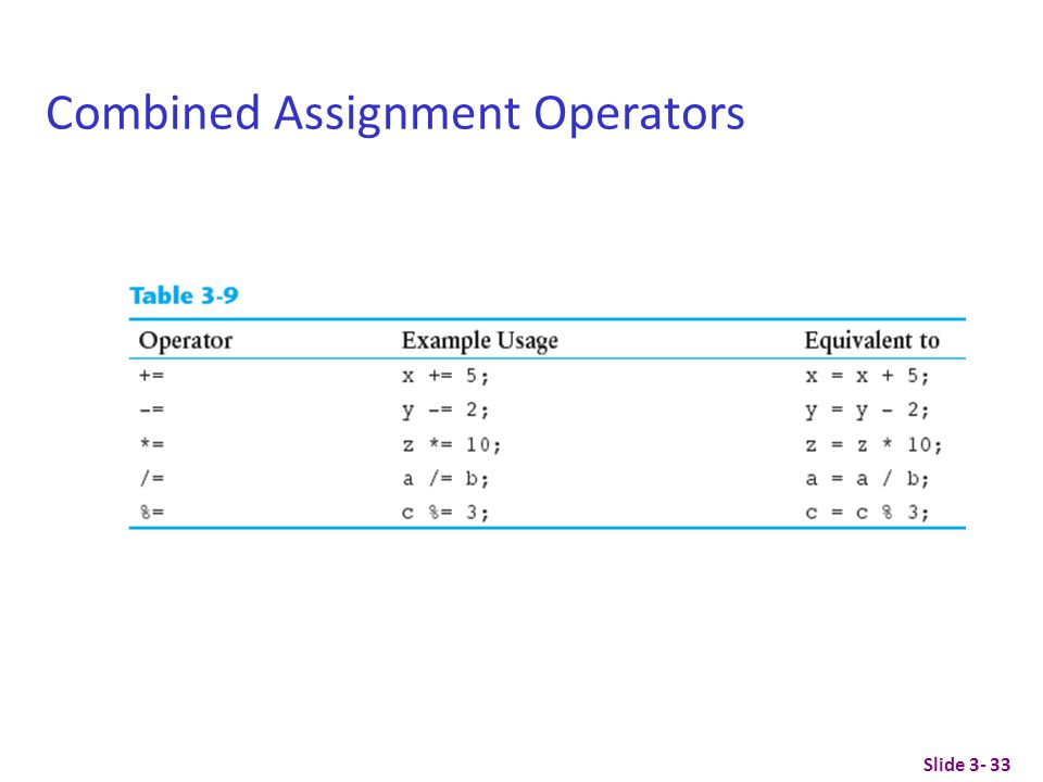 Slide 3- 33 Combined Assignment Operators