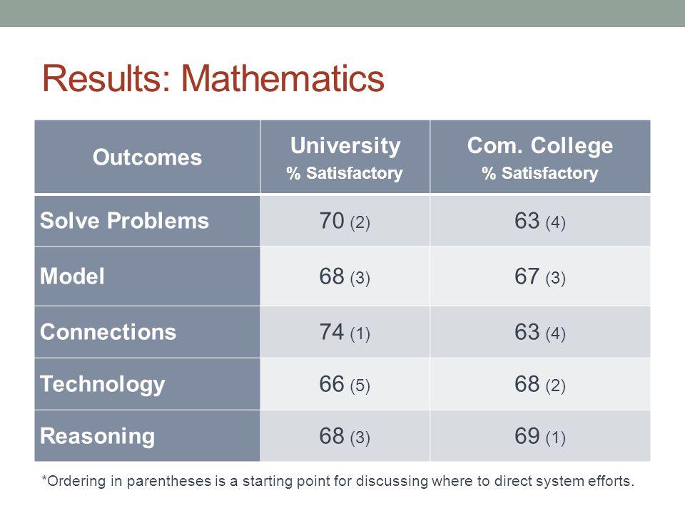 Results: Mathematics Outcomes University % Satisfactory Com.