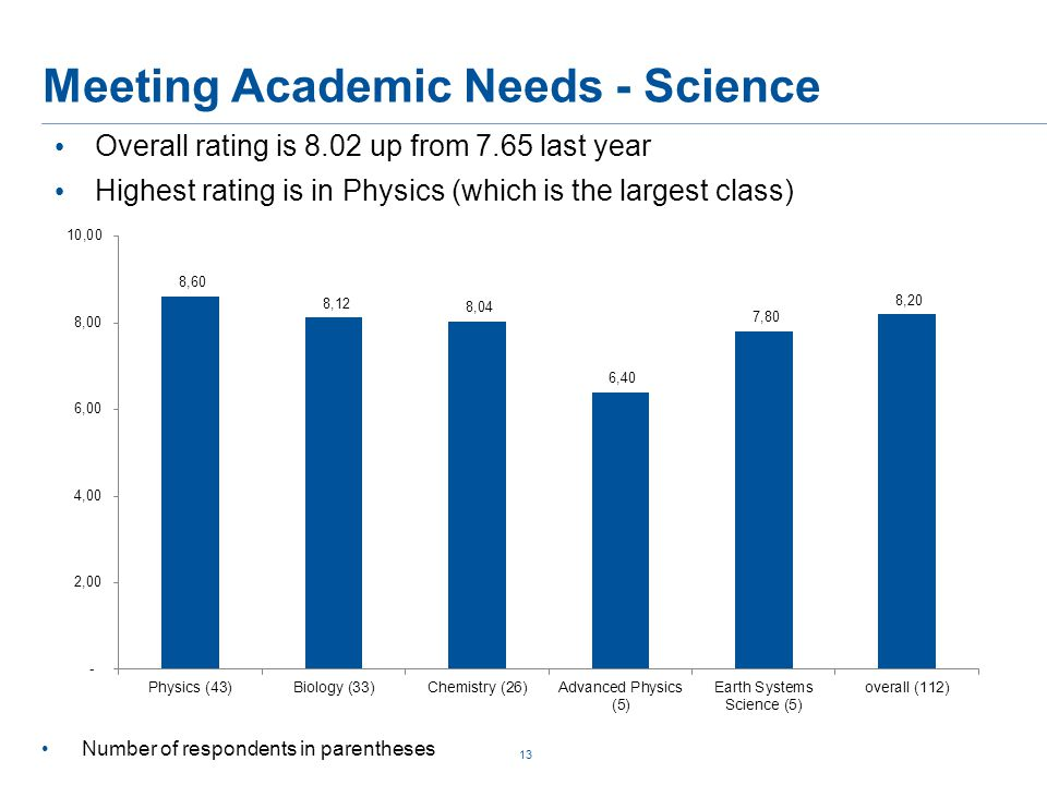 Meeting Academic Needs - Science 13 Overall rating is 8.02 up from 7.65 last year Highest rating is in Physics (which is the largest class) Number of respondents in parentheses