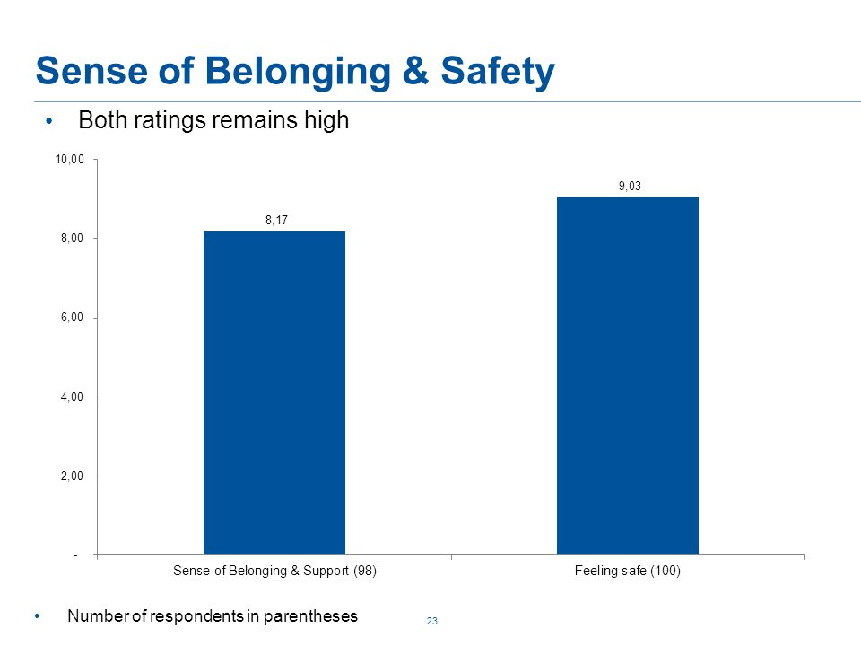Sense of Belonging & Safety 23 Both ratings remains high Number of respondents in parentheses