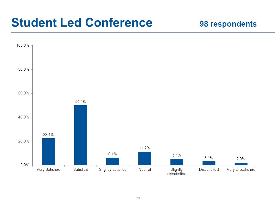 Student Led Conference 98 respondents 29