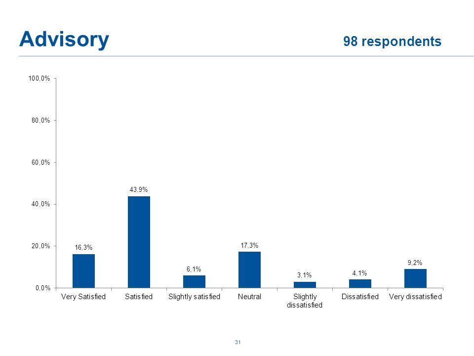 Advisory 98 respondents 31
