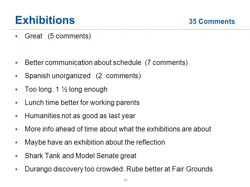 Exhibitions 35 Comments Great (5 comments) Better communication about schedule (7 comments) Spanish unorganized (2 comments) Too long.