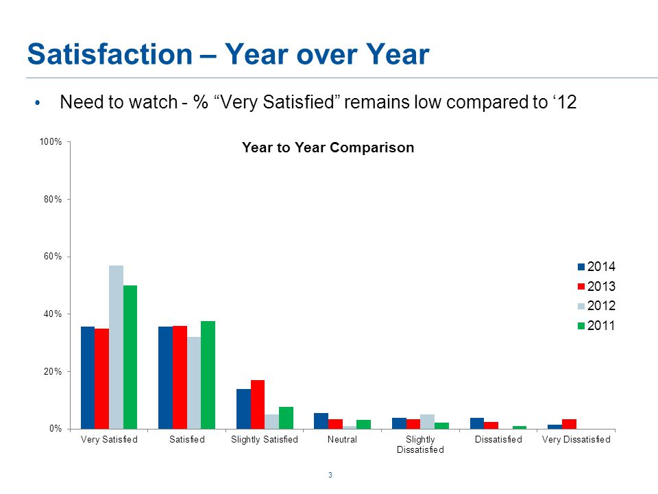 Satisfaction – Year over Year 3 Need to watch - % Very Satisfied remains low compared to '12