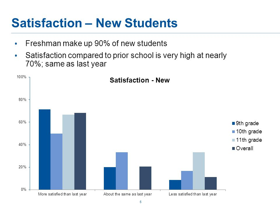 Satisfaction – New Students 5 Freshman make up 90% of new students Satisfaction compared to prior school is very high at nearly 70%; same as last year