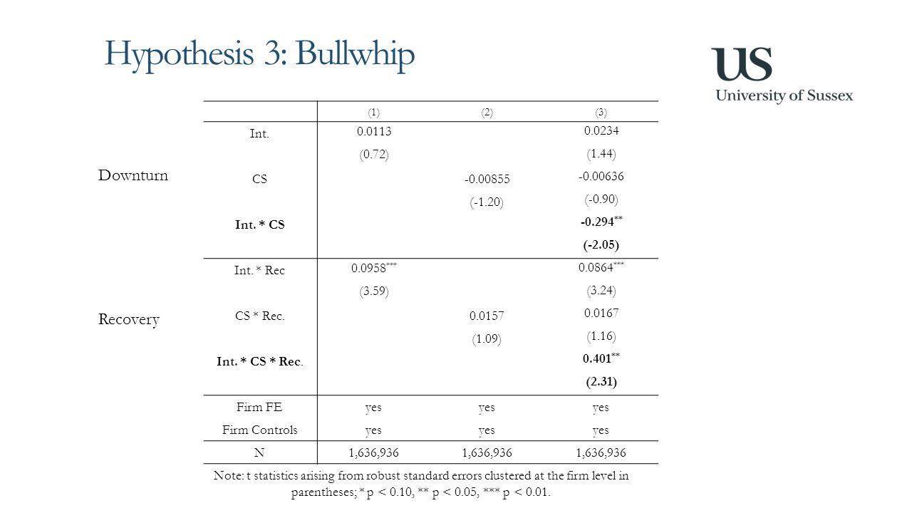 Hypothesis 3: Bullwhip (1)(2)(3) Int.