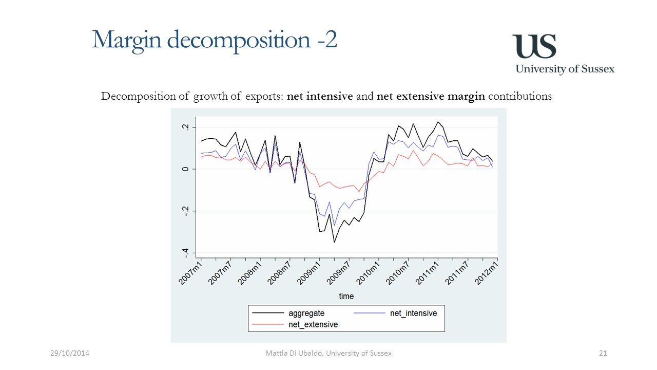 Margin decomposition -2 29/10/2014Mattia Di Ubaldo, University of Sussex21 Decomposition of growth of exports: net intensive and net extensive margin contributions