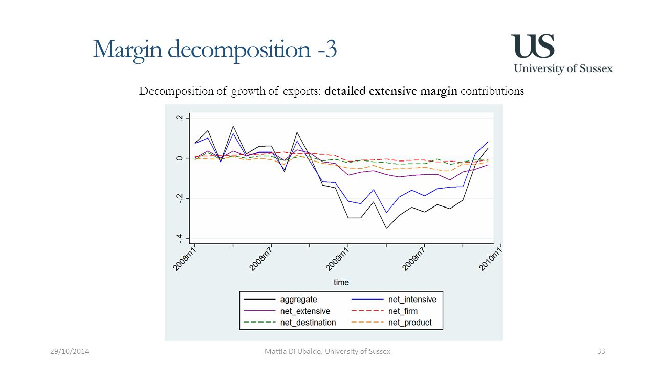 Margin decomposition -3 29/10/2014Mattia Di Ubaldo, University of Sussex33 Decomposition of growth of exports: detailed extensive margin contributions