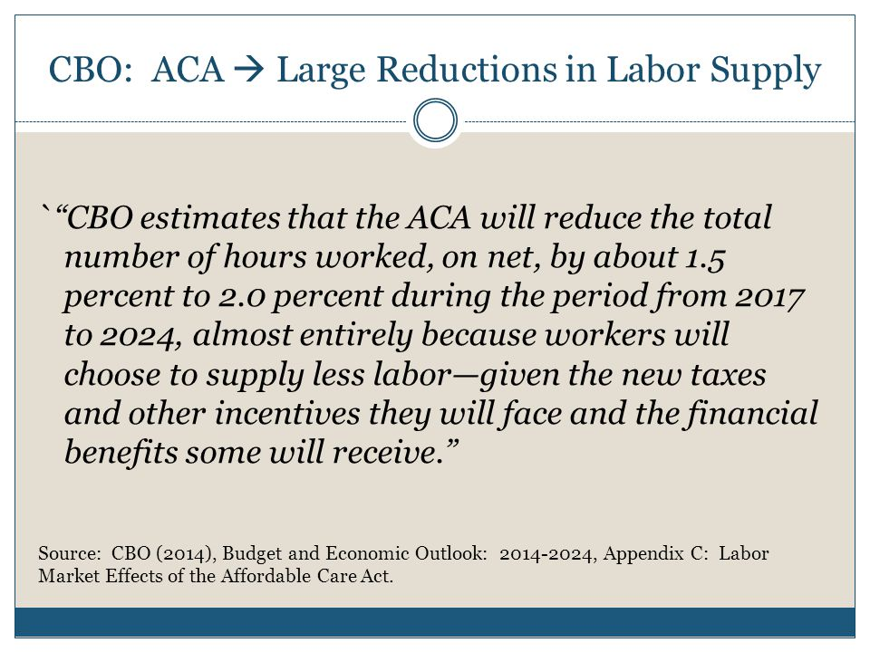CBO: ACA  Large Reductions in Labor Supply ` CBO estimates that the ACA will reduce the total number of hours worked, on net, by about 1.5 percent to 2.0 percent during the period from 2017 to 2024, almost entirely because workers will choose to supply less labor—given the new taxes and other incentives they will face and the financial benefits some will receive. Source: CBO (2014), Budget and Economic Outlook: 2014-2024, Appendix C: Labor Market Effects of the Affordable Care Act.
