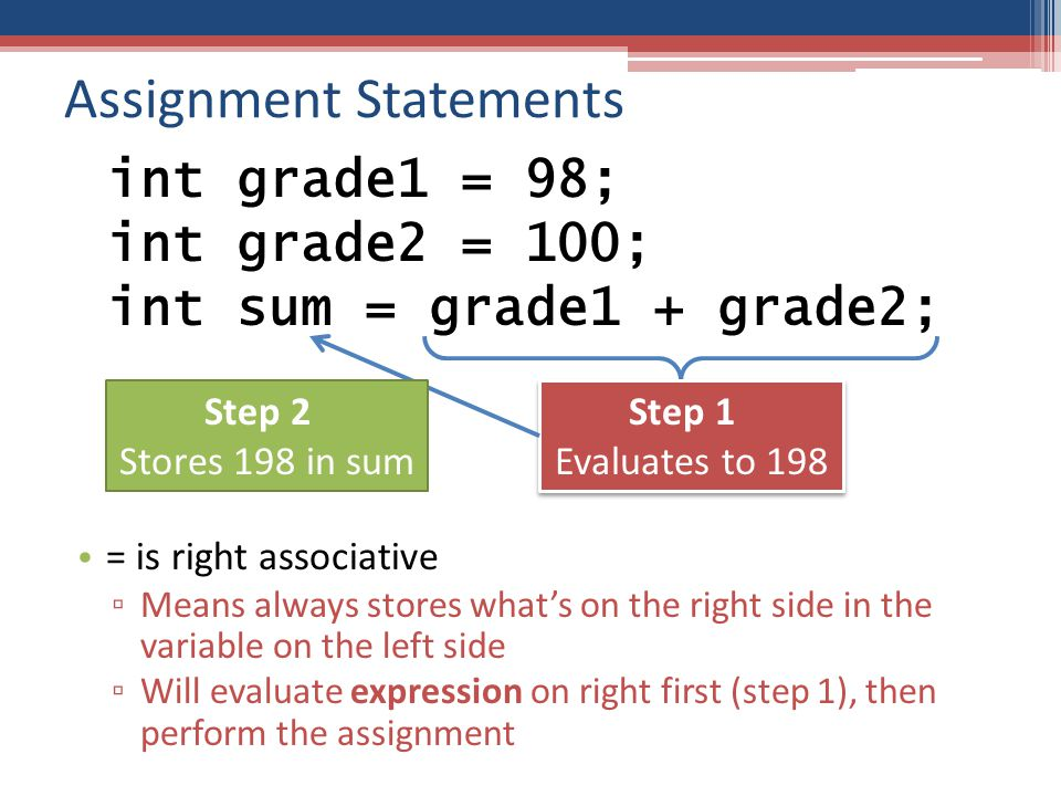 Assignment Statements = is right associative ▫ Means always stores what's on the right side in the variable on the left side ▫ Will evaluate expression on right first (step 1), then perform the assignment int grade1 = 98; int grade2 = 100; int sum = grade1 + grade2; Step 1 Evaluates to 198 Step 1 Evaluates to 198 Step 2 Stores 198 in sum