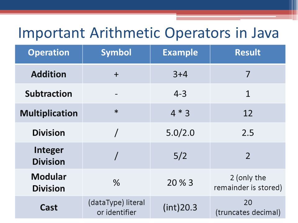 Important Arithmetic Operators in Java OperationSymbolExampleResult Addition+3+47 Subtraction-4-31 Multiplication*4 * 312 Division/5.0/2.02.5 Integer Division /5/22 Modular Division %20 % 3 2 (only the remainder is stored) Cast (dataType) literal or identifier (int)20.3 20 (truncates decimal)