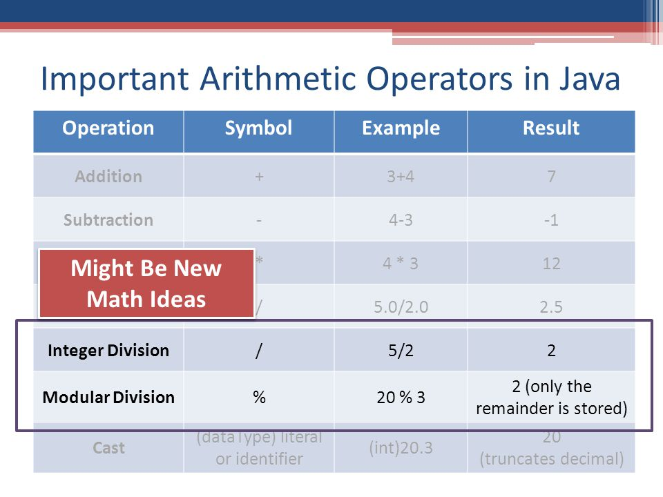 Important Arithmetic Operators in Java OperationSymbolExampleResult Addition+3+47 Subtraction-4-3 Multiplication*4 * 312 Division/5.0/2.02.5 Integer Division/5/22 Modular Division%20 % 3 2 (only the remainder is stored) Cast (dataType) literal or identifier (int)20.3 20 (truncates decimal) Might Be New Math Ideas