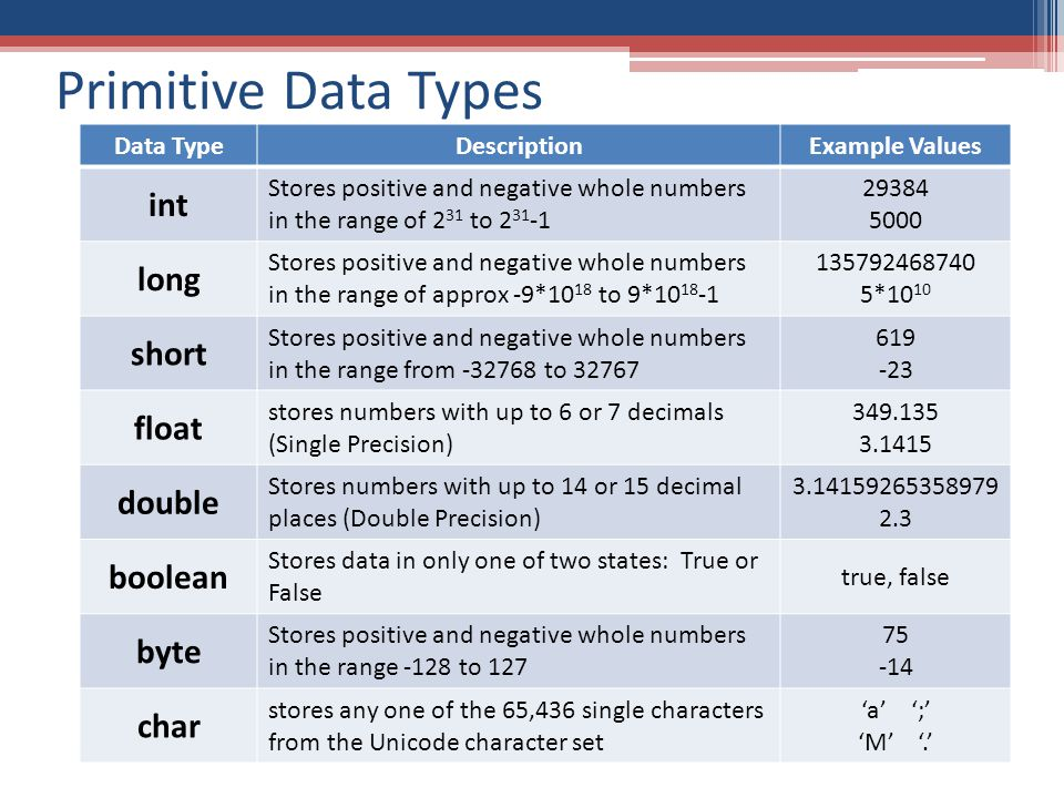 Primitive Data Types Data TypeDescriptionExample Values int Stores positive and negative whole numbers in the range of 2 31 to 2 31 -1 29384 5000 long Stores positive and negative whole numbers in the range of approx -9*10 18 to 9*10 18 -1 135792468740 5*10 10 short Stores positive and negative whole numbers in the range from -32768 to 32767 619 -23 float stores numbers with up to 6 or 7 decimals (Single Precision) 349.135 3.1415 double Stores numbers with up to 14 or 15 decimal places (Double Precision) 3.14159265358979 2.3 boolean Stores data in only one of two states: True or False true, false byte Stores positive and negative whole numbers in the range -128 to 127 75 -14 char stores any one of the 65,436 single characters from the Unicode character set 'a' ';' 'M' '.'