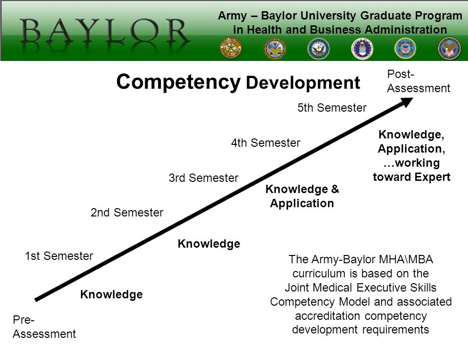 Army – Baylor University Graduate Program in Health and Business Administration Post- Assessment 1st Semester 4th Semester 3rd Semester 2nd Semester Competency Development Pre- Assessment Knowledge Knowledge, Application, …working toward Expert Knowledge & Application 5th Semester The Army-Baylor MHA\MBA curriculum is based on the Joint Medical Executive Skills Competency Model and associated accreditation competency development requirements