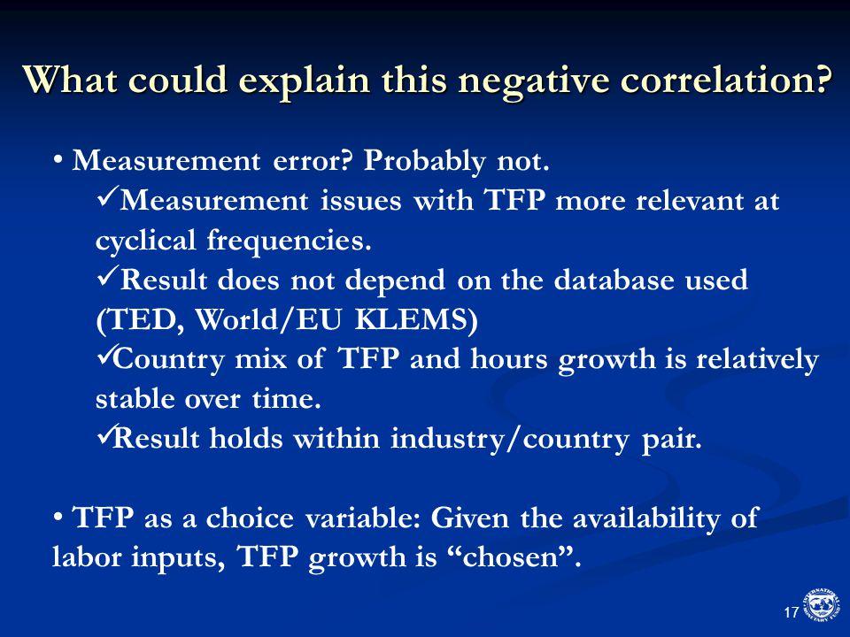 What could explain this negative correlation. 17 Measurement error.