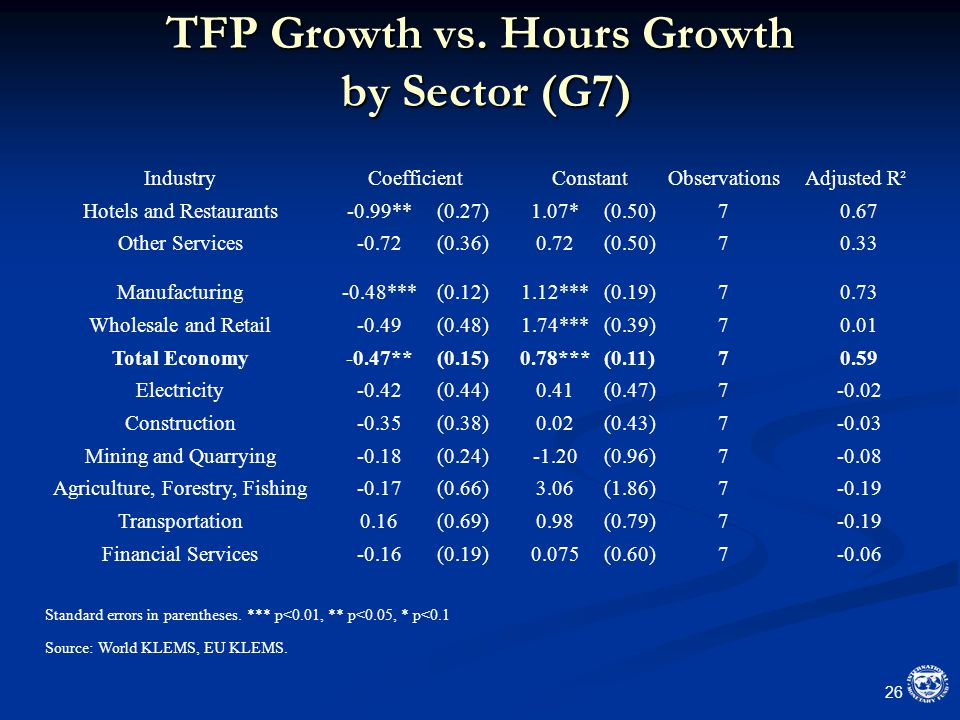 TFP Growth vs.
