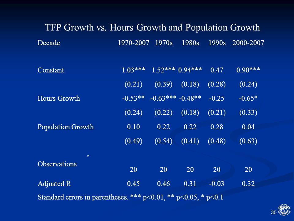 30 TFP Growth vs.