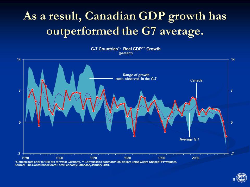 What could explain this negative correlation.17 Measurement error.