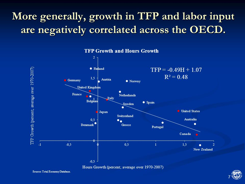 More generally, growth in TFP and labor input are negatively correlated across the OECD. 7
