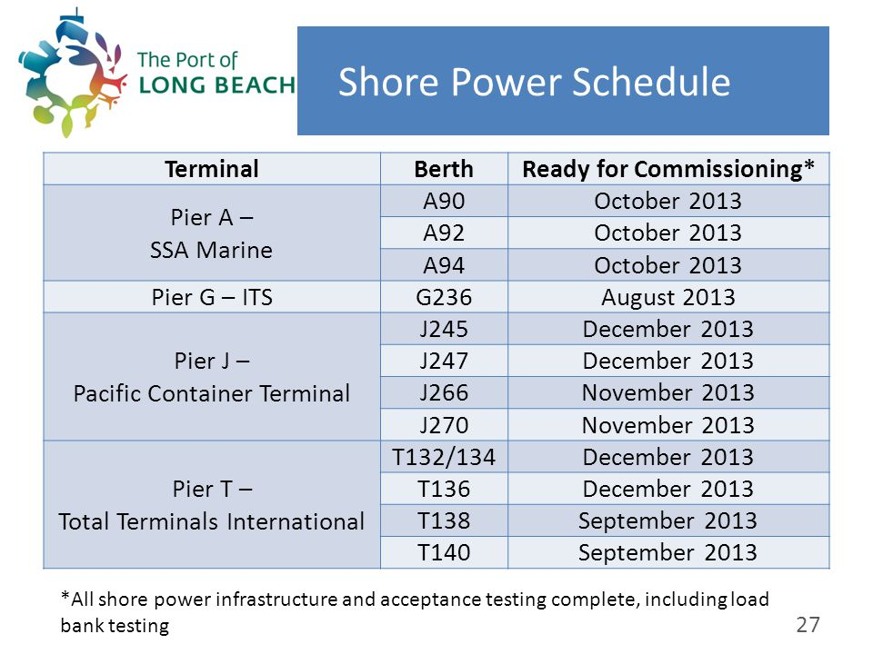Shore Power Schedule 27 TerminalBerthReady for Commissioning* Pier A – SSA Marine A90October 2013 A92October 2013 A94October 2013 Pier G – ITSG236Augu