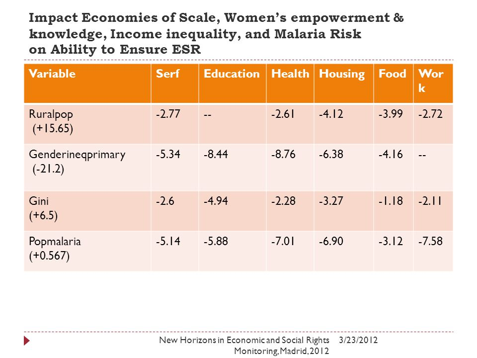 Impact Economies of Scale, Women's empowerment & knowledge, Income inequality, and Malaria Risk on Ability to Ensure ESR 3/23/2012New Horizons in Economic and Social Rights Monitoring, Madrid, 2012 VariableSerfEducationHealthHousingFoodWor k Ruralpop (+15.65) -2.77---2.61-4.12-3.99-2.72 Genderineqprimary (-21.2) -5.34-8.44-8.76-6.38-4.16-- Gini (+6.5) -2.6-4.94-2.28-3.27-1.18-2.11 Popmalaria (+0.567) -5.14-5.88-7.01-6.90-3.12-7.58