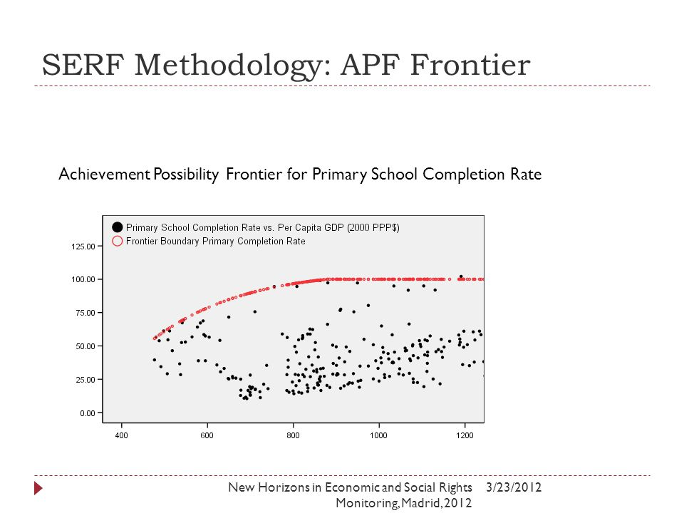 SERF Methodology: APF Frontier 3/23/2012New Horizons in Economic and Social Rights Monitoring, Madrid, 2012 Achievement Possibility Frontier for Primary School Completion Rate