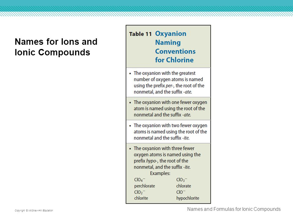Names for Ions and Ionic Compounds Names and Formulas for Ionic Compounds Copyright © McGraw-Hill Education