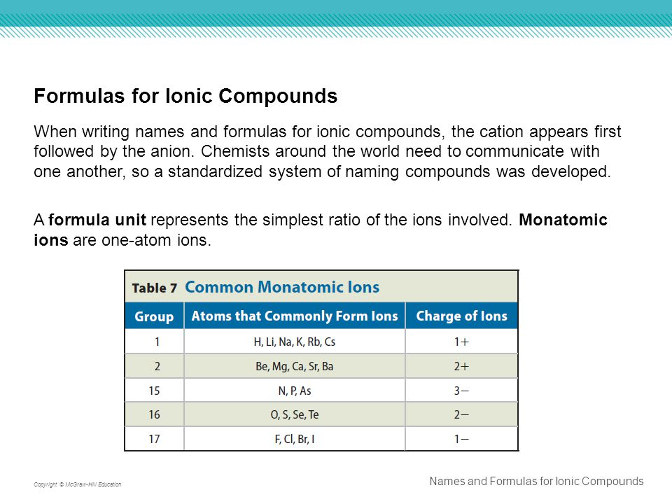 Formulas for Ionic Compounds When writing names and formulas for ionic compounds, the cation appears first followed by the anion.