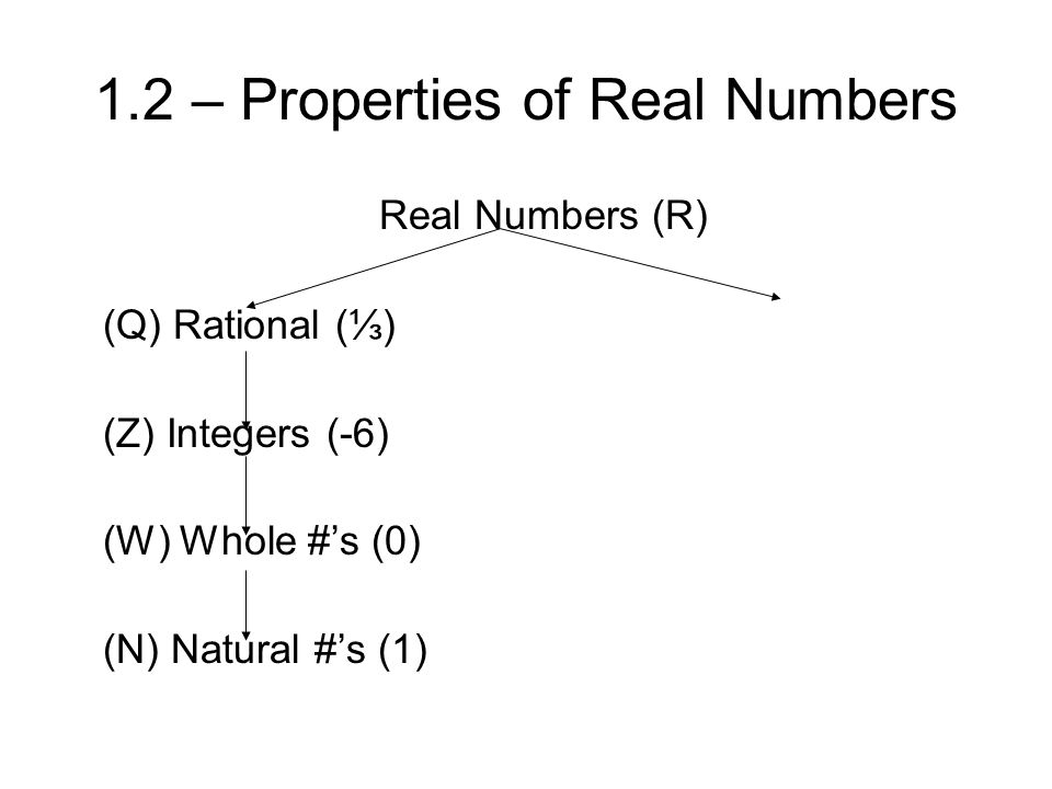 1.2 – Properties of Real Numbers Real Numbers (R) (Q) Rational (⅓) (Z) Integers (-6) (W) Whole #'s (0) (N) Natural #'s (1)