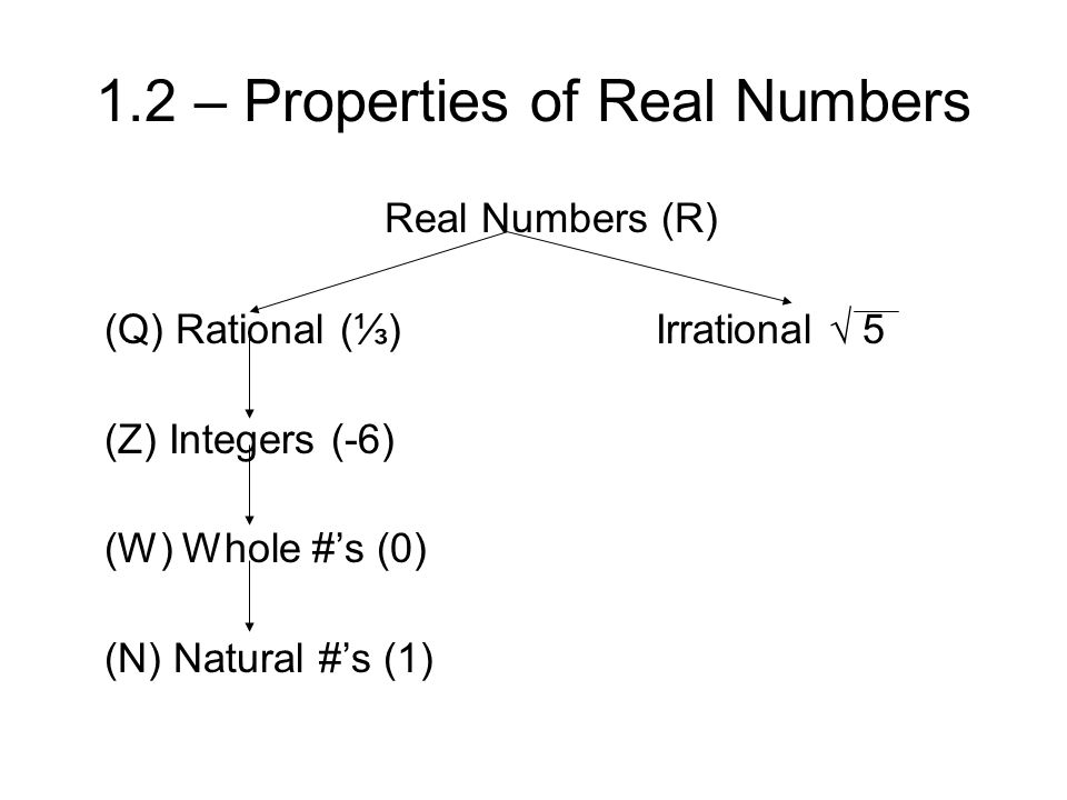 1.2 – Properties of Real Numbers Real Numbers (R) (Q) Rational (⅓) Irrational √ 5 (Z) Integers (-6) (W) Whole #'s (0) (N) Natural #'s (1)