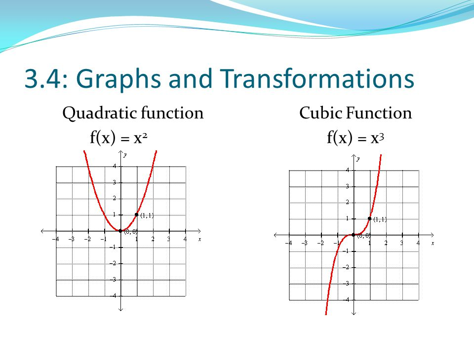 3.4: Graphs and Transformations Quadratic functionCubic Function f(x) = x 2 f(x) = x 3