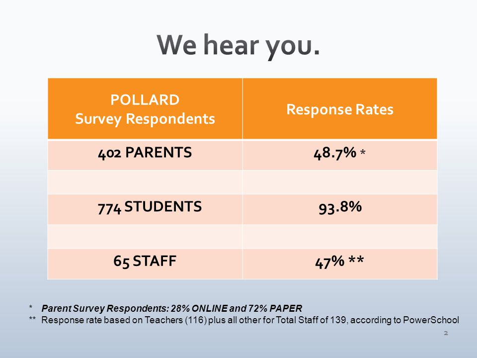 POLLARD Survey Respondents Response Rates 402 PARENTS48.7% * 774 STUDENTS93.8% 65 STAFF47% ** * Parent Survey Respondents: 28% ONLINE and 72% PAPER ** Response rate based on Teachers (116) plus all other for Total Staff of 139, according to PowerSchool 2