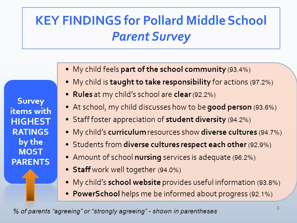 My child feels part of the school community (93.4%) My child is taught to take responsibility for actions (97.2%) Rules at my child's school are clear (92.2%) At school, my child discusses how to be good person (93.6%) Staff foster appreciation of student diversity (94.2%) My child's curriculum resources show diverse cultures (94.7%) Students from diverse cultures respect each other (92.9%) Amount of school nursing services is adequate (96.2%) Staff work well together (94.0%) My child's school website provides useful information (93.8%) PowerSchool helps me be informed about progress (92.1%) Survey items with HIGHEST RATINGS by the MOST PARENTS 3 % of parents agreeing or strongly agreeing - shown in parentheses