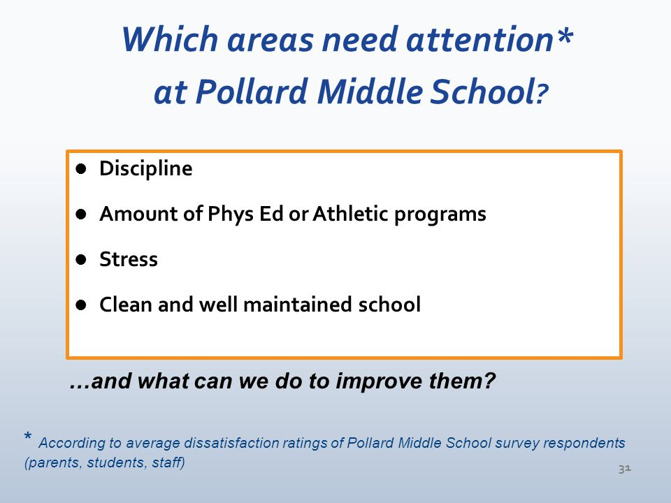 Which areas need attention* at Pollard Middle School .