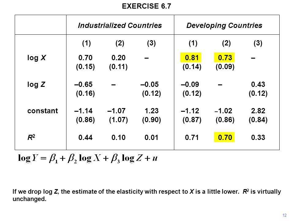 12 If we drop log Z, the estimate of the elasticity with respect to X is a little lower.