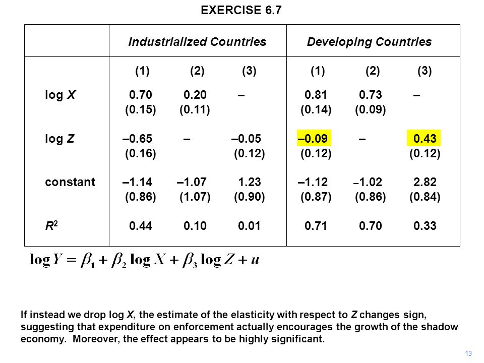 13 If instead we drop log X, the estimate of the elasticity with respect to Z changes sign, suggesting that expenditure on enforcement actually encourages the growth of the shadow economy.