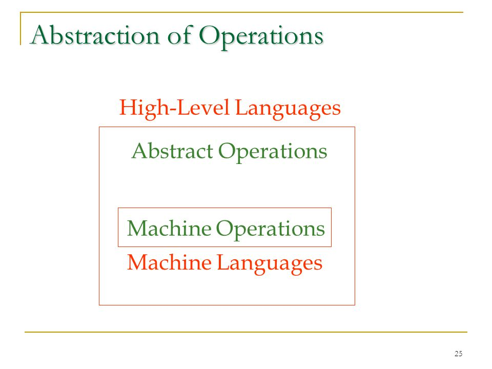 25 Abstraction of Operations Machine Operations Abstract Operations High-Level Languages Machine Languages