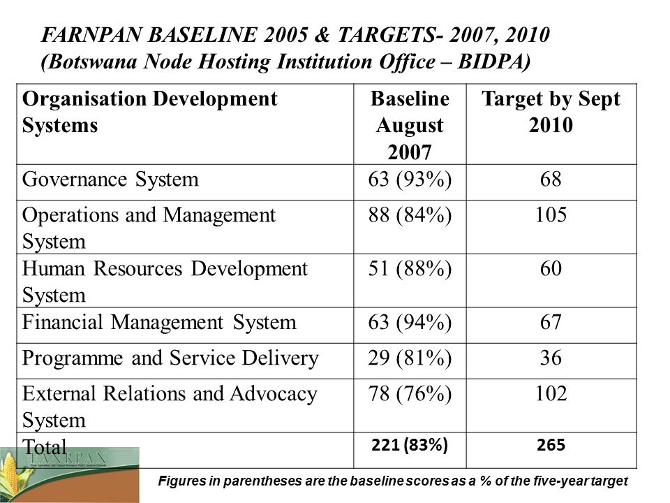 FARNPAN BASELINE 2005 & TARGETS- 2007, 2010 (Botswana Node Hosting Institution Office – BIDPA) Organisation Development Systems Baseline August 2007 T