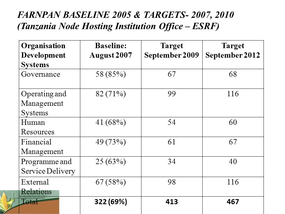 Organisation Development Systems Baseline: August 2007 Target September 2009 Target September 2012 Governance58 (85%)6768 Operating and Management Sys
