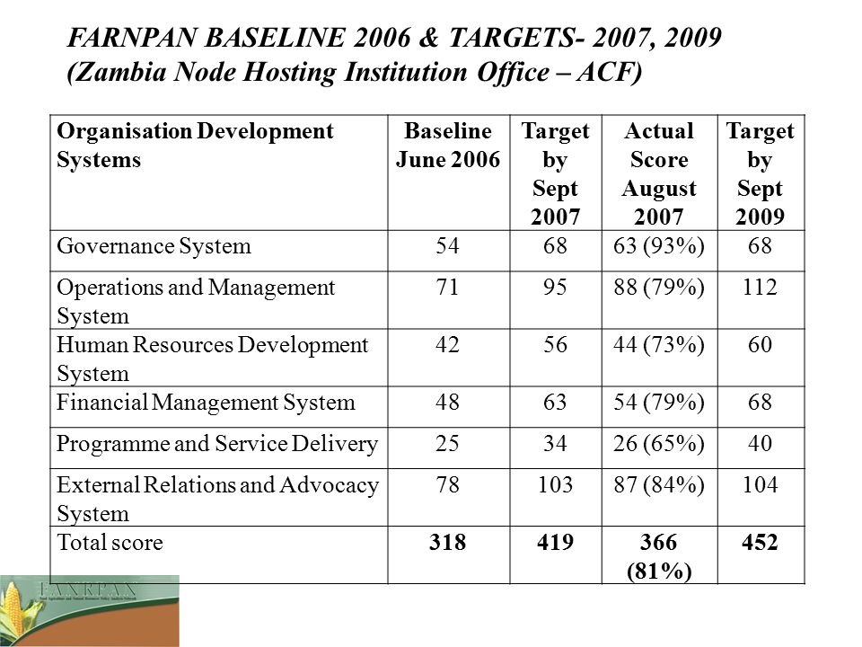 Organisation Development Systems Baseline June 2006 Target by Sept 2007 Actual Score August 2007 Target by Sept 2009 Governance System546863 (93%)68 O
