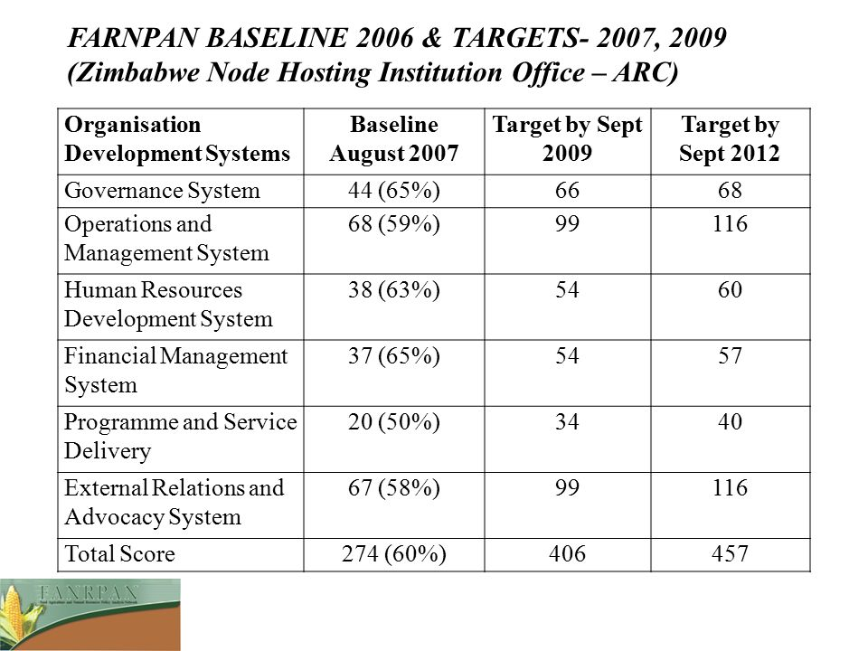 Organisation Development Systems Baseline August 2007 Target by Sept 2009 Target by Sept 2012 Governance System44 (65%)6668 Operations and Management