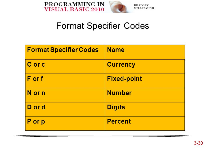 3-30 3- Format Specifier Codes Name C or cCurrency F or fFixed-point N or nNumber D or dDigits P or pPercent