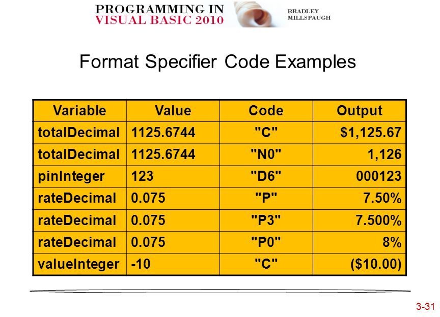 3-31 3- Format Specifier Code Examples VariableValueCodeOutput totalDecimal1125.6744